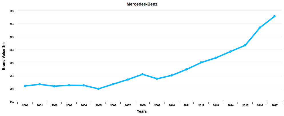 Mercedes Benz Brand Value